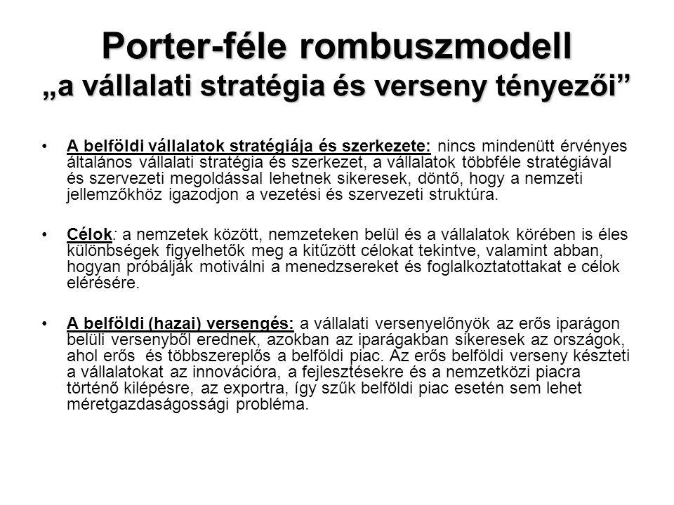 """Porter-féle rombuszmodell """"a vállalati stratégia és verseny tényezői"""