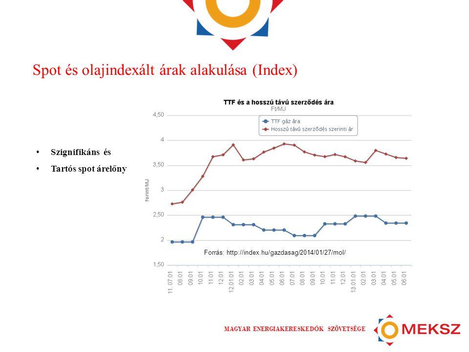 Spot és olajindexált árak alakulása (Index)