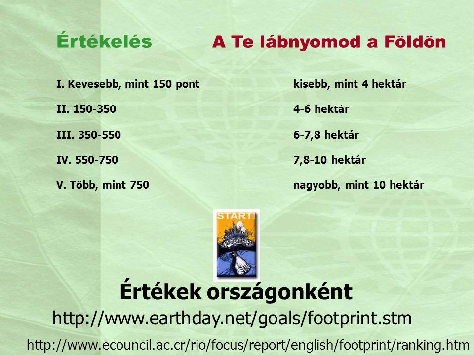 Értékek országonként http://www.earthday.net/goals/footprint.stm