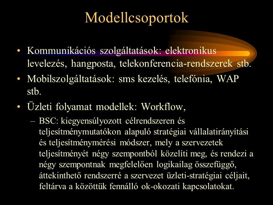 Modellcsoportok Kommunikációs szolgáltatások: elektronikus levelezés, hangposta, telekonferencia-rendszerek stb.