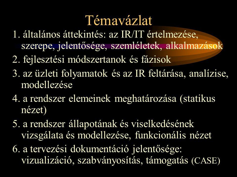 Témavázlat 1. általános áttekintés: az IR/IT értelmezése, szerepe, jelentősége, szemléletek, alkalmazások.