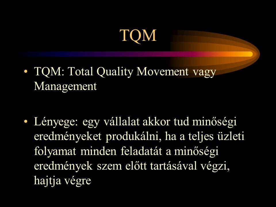 TQM TQM: Total Quality Movement vagy Management