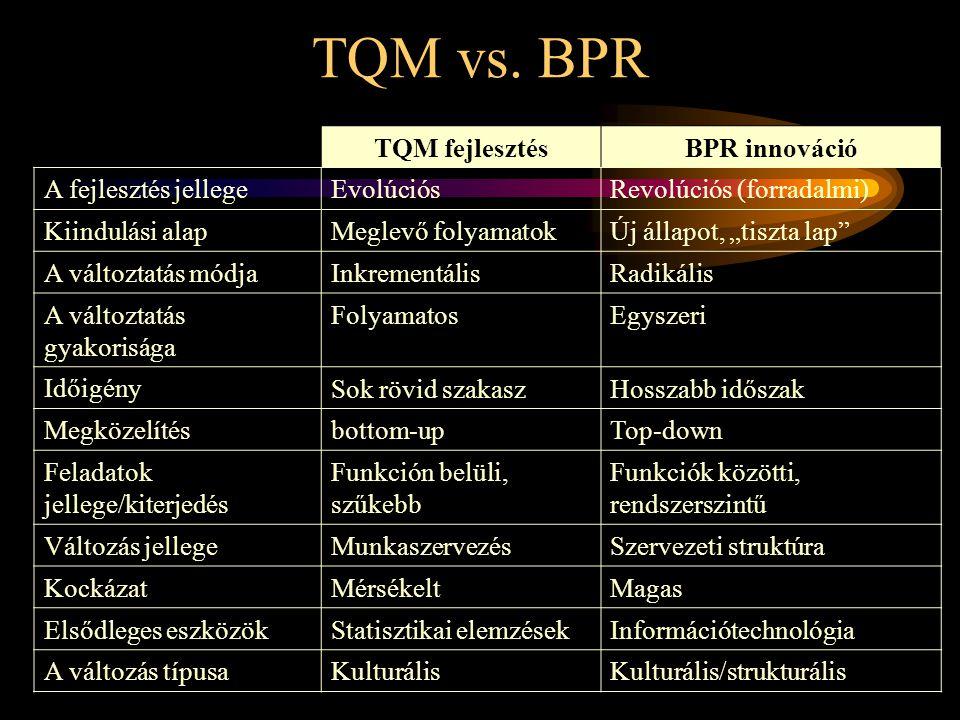 TQM vs. BPR TQM fejlesztés BPR innováció A fejlesztés jellege
