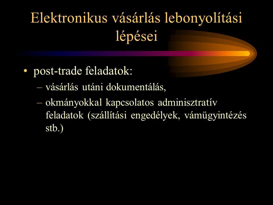 Elektronikus vásárlás lebonyolítási lépései
