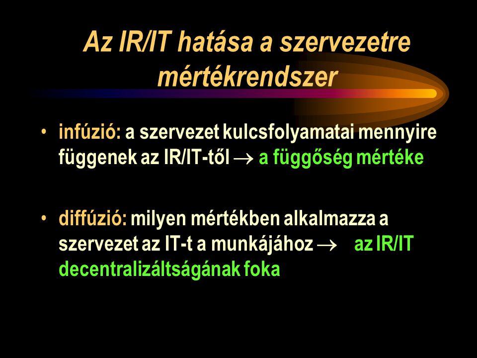 Az IR/IT hatása a szervezetre mértékrendszer