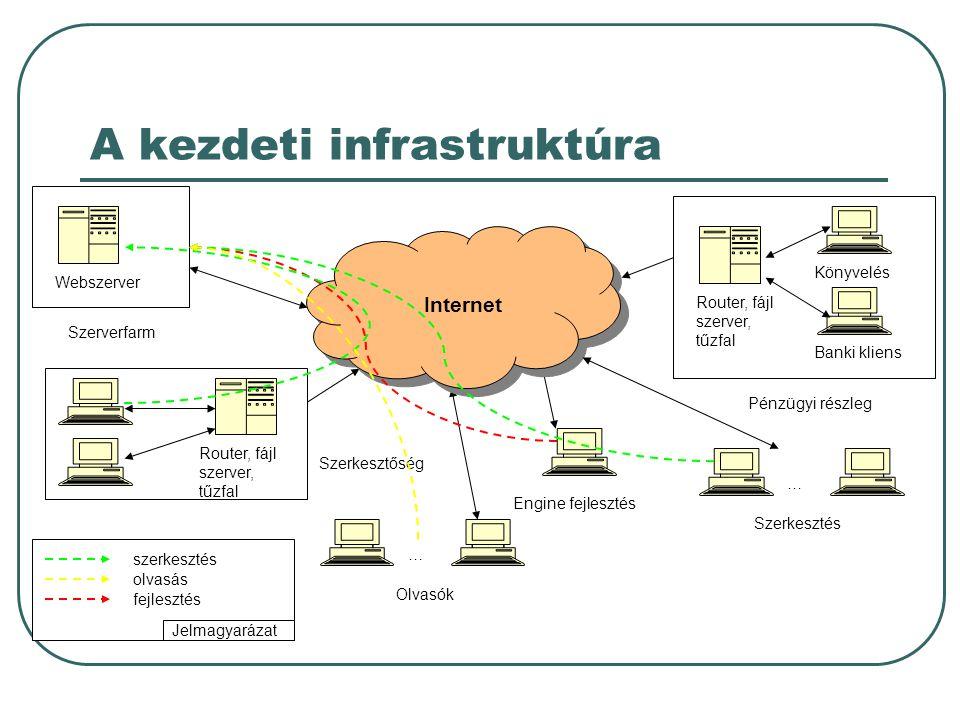 A kezdeti infrastruktúra