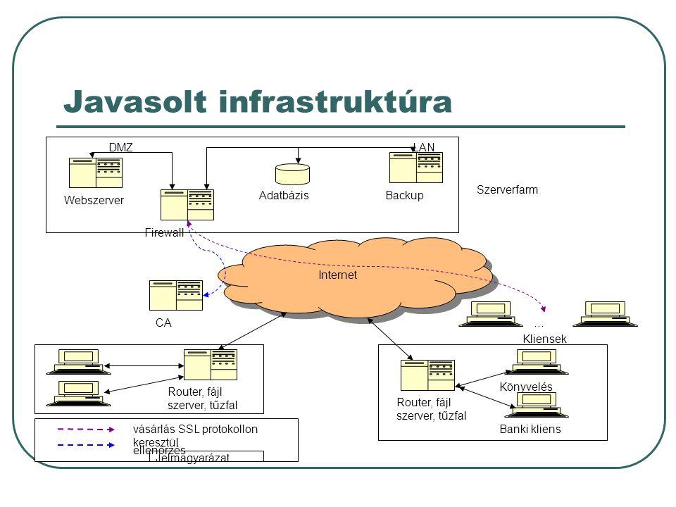 Javasolt infrastruktúra