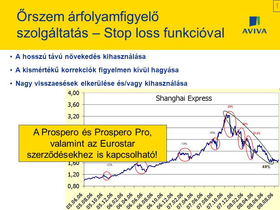 Őrszem árfolyamfigyelő szolgáltatás – Stop loss funkcióval
