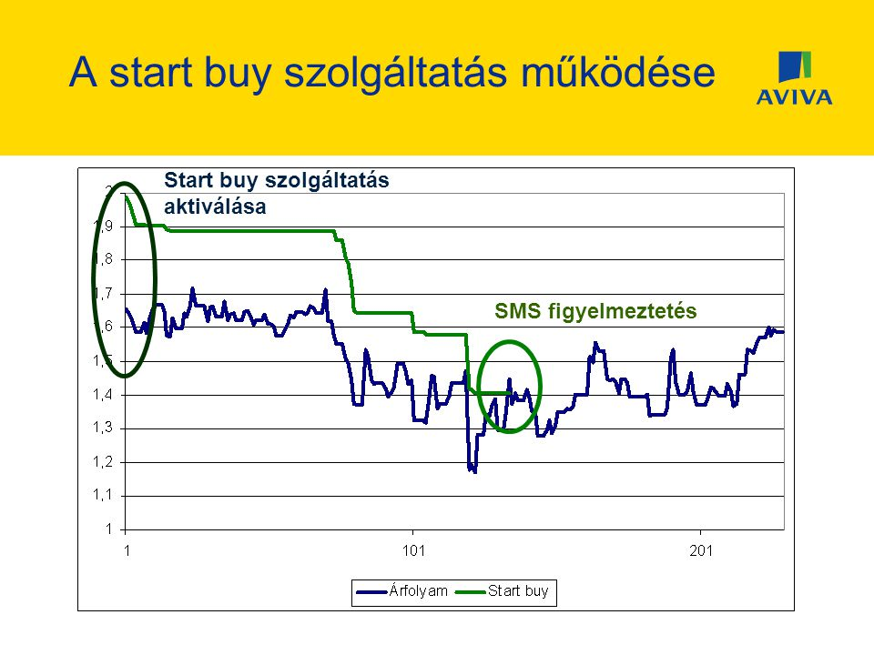 A start buy szolgáltatás működése