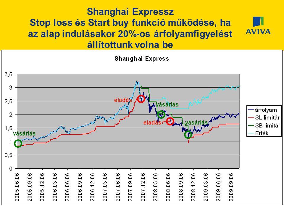 Shanghai Expressz Stop loss és Start buy funkció működése, ha az alap indulásakor 20%-os árfolyamfigyelést állítottunk volna be