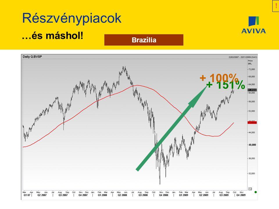 Részvénypiacok + 100% + 151% + 47% …és máshol! ! Brazília Oroszország