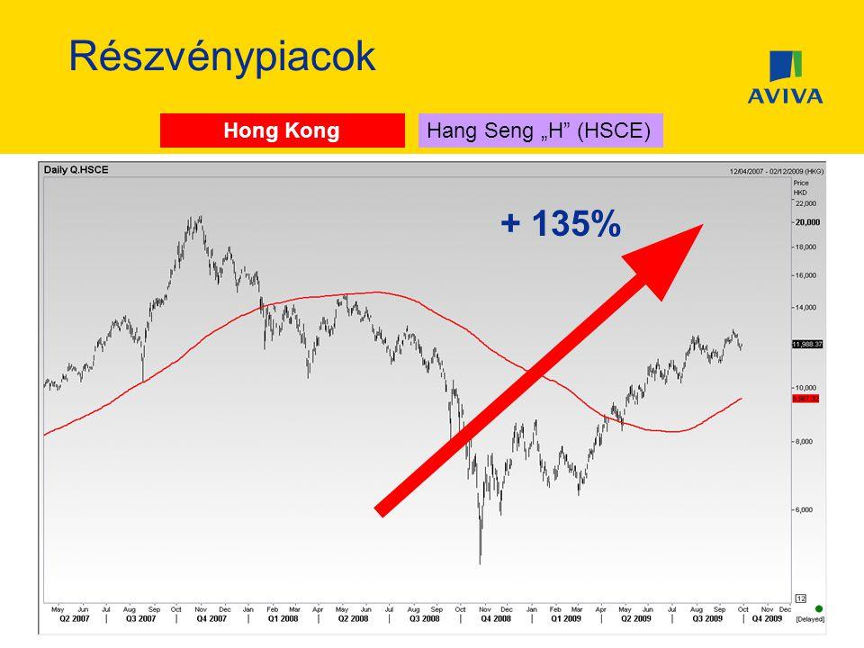 """Részvénypiacok Hong Kong Hang Seng """"H (HSCE) Hang Seng + 135%"""
