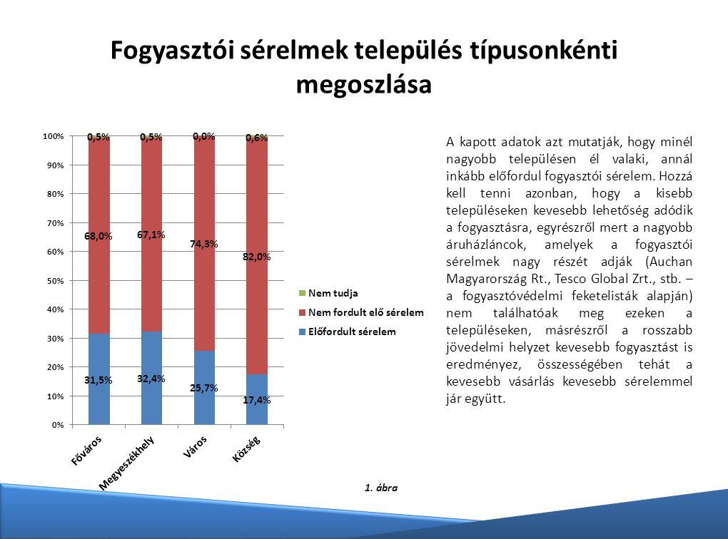 Fogyasztói sérelmek település típusonkénti megoszlása
