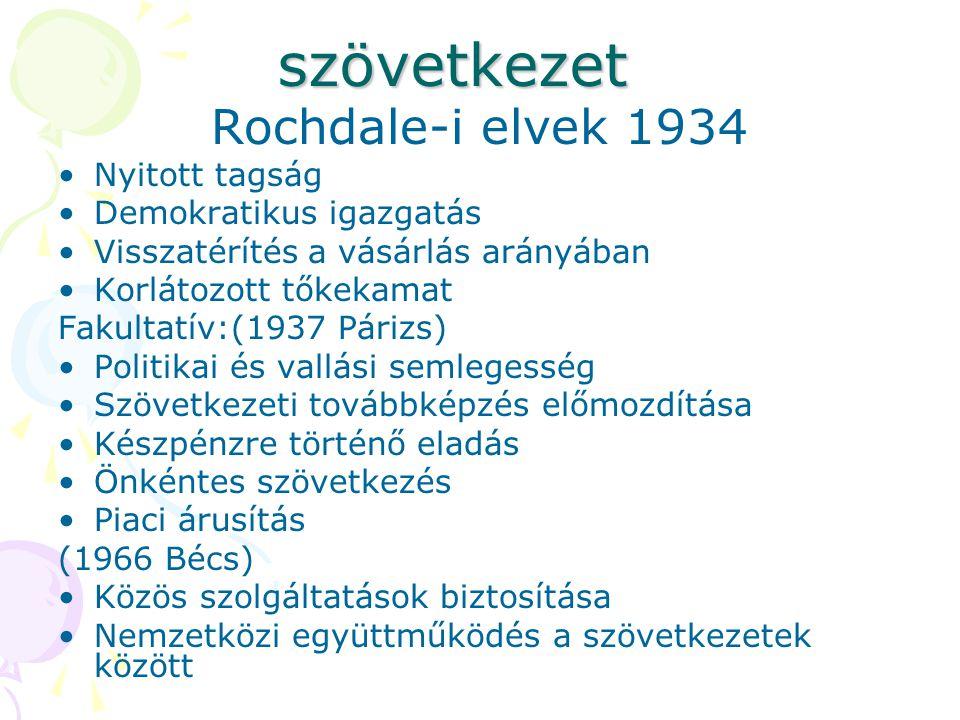 szövetkezet Rochdale-i elvek 1934 Nyitott tagság