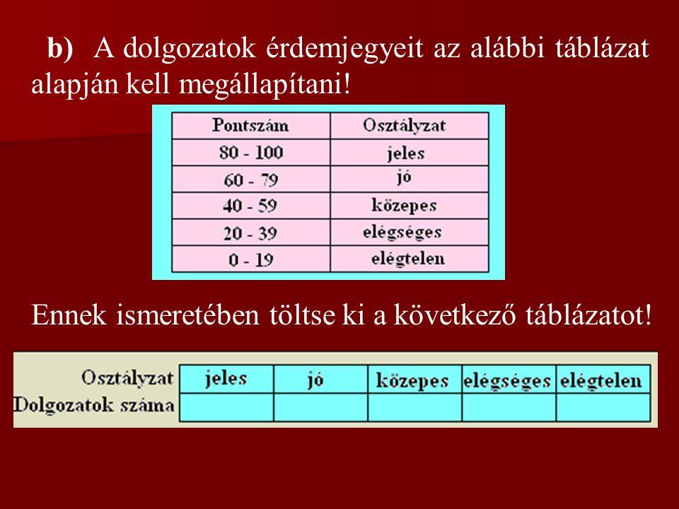 b) A dolgozatok érdemjegyeit az alábbi táblázat alapján kell megállapítani!