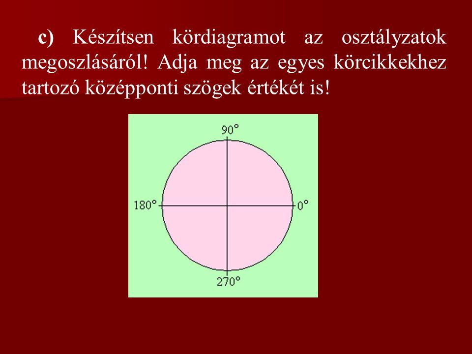 c) Készítsen kördiagramot az osztályzatok megoszlásáról