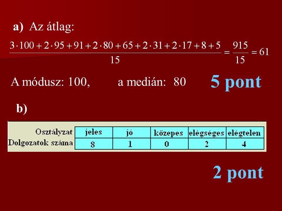 a) Az átlag: 5 pont A módusz: 100, a medián: 80 b) 2 pont