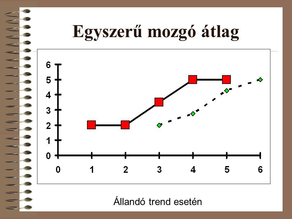 Egyszerű mozgó átlag Állandó trend esetén 16