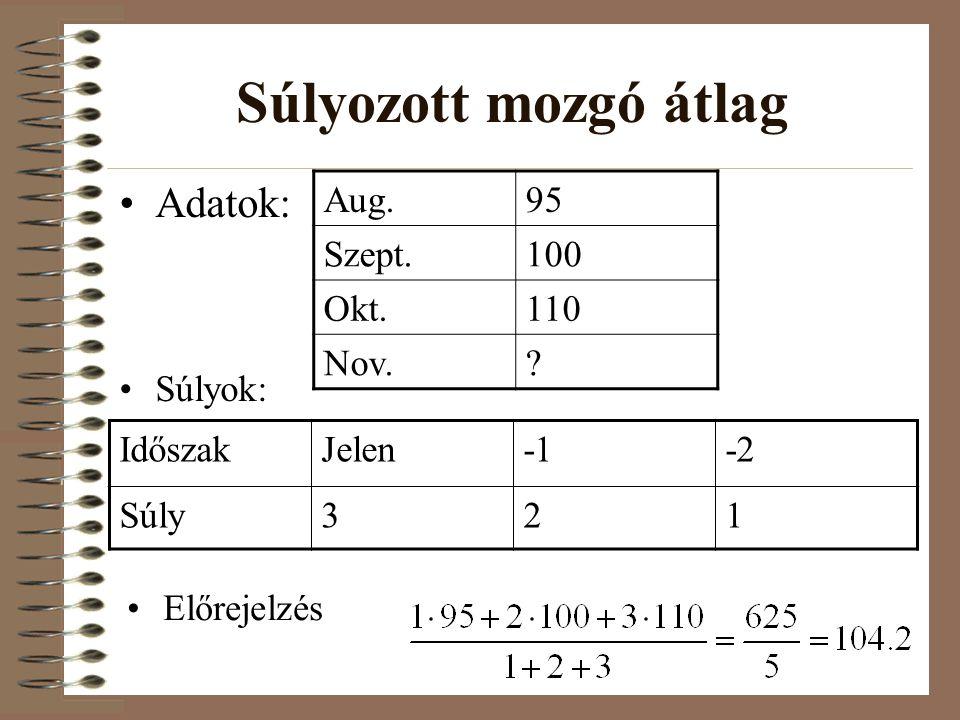 Súlyozott mozgó átlag Adatok: Aug. 95 Szept. 100 Okt. 110 Nov.