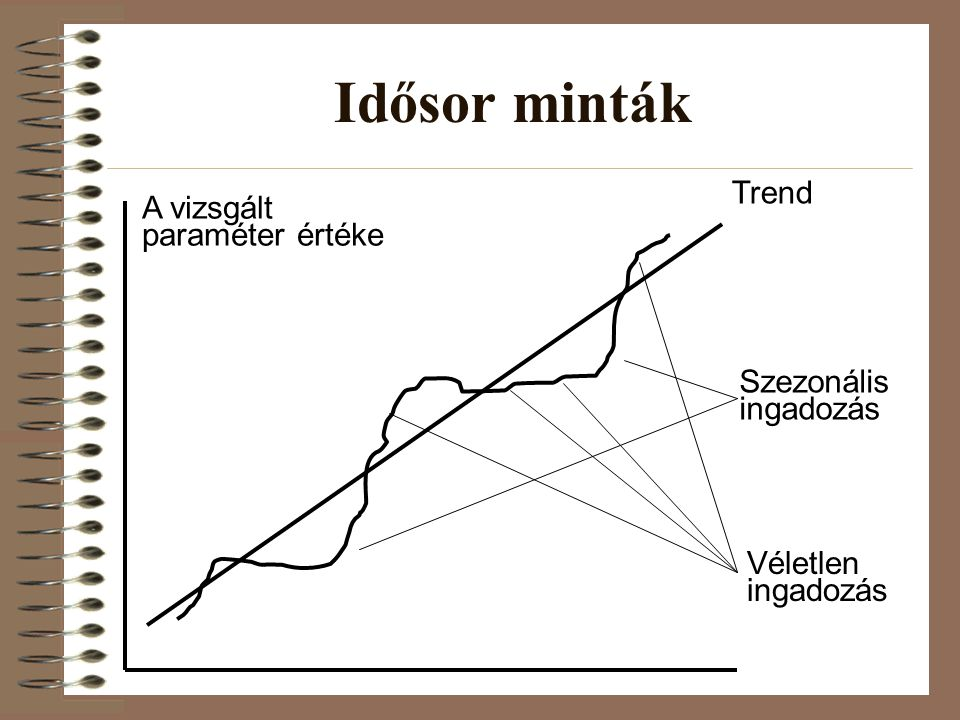 Idősor minták Trend A vizsgált paraméter értéke Szezonális ingadozás