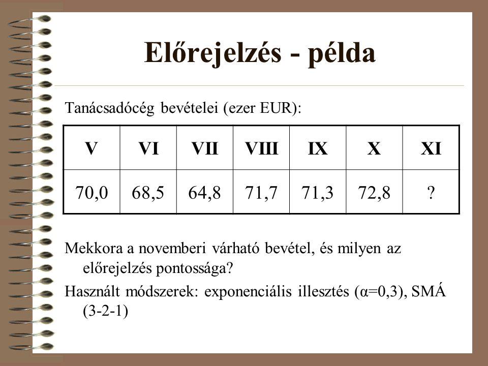 Előrejelzés - példa V VI VII VIII IX X XI 70,0 68,5 64,8 71,7 71,3