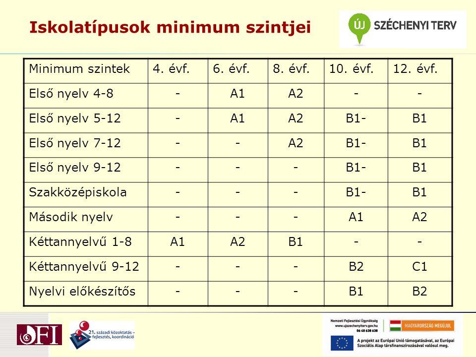 Iskolatípusok minimum szintjei