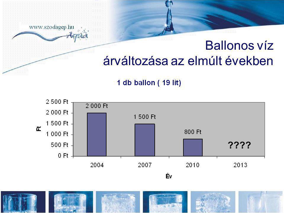 Ballonos víz árváltozása az elmúlt években