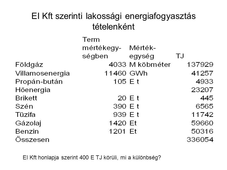 EI Kft szerinti lakossági energiafogyasztás tételenként