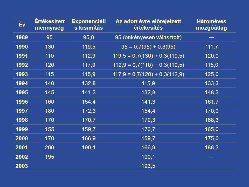 Értékesített mennyiség Exponenciális kisimítás
