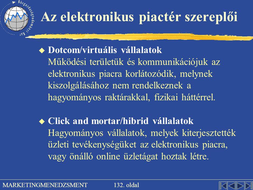 Az elektronikus piactér szereplői