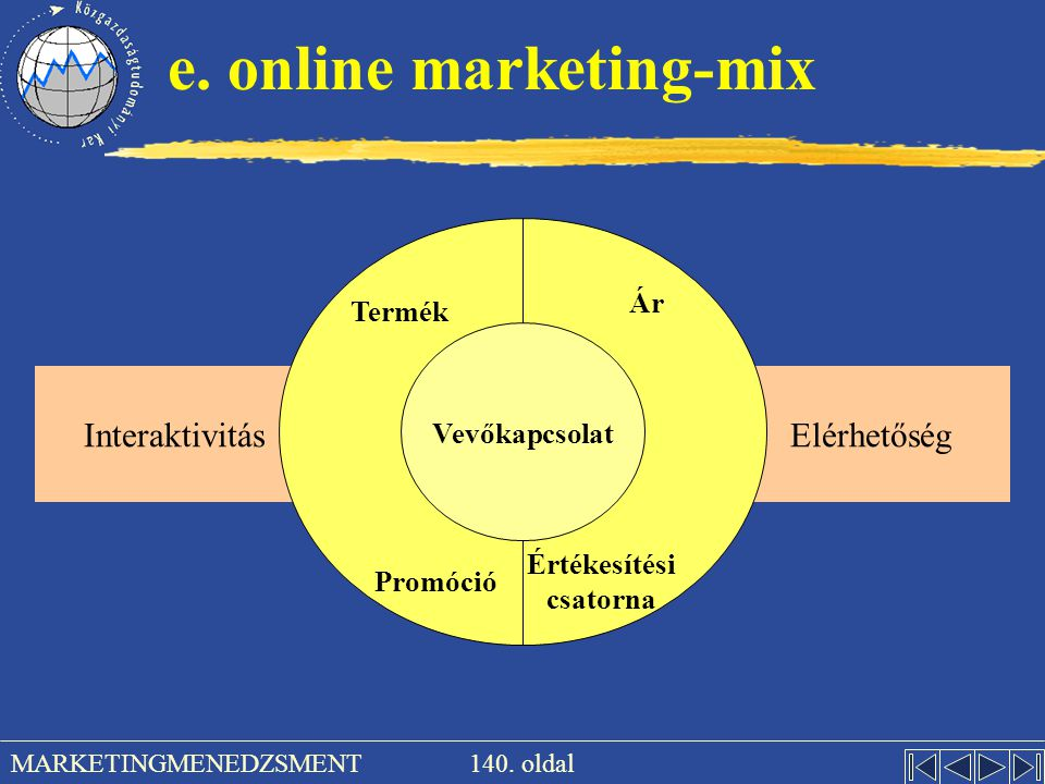 e. online marketing-mix