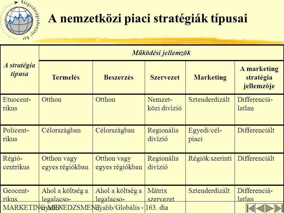 A nemzetközi piaci stratégiák típusai