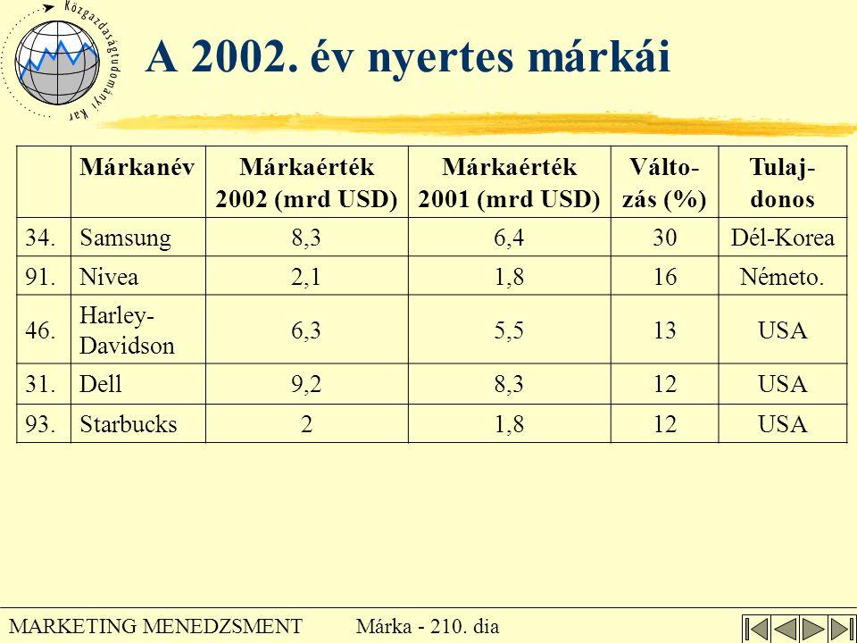 A 2002. év nyertes márkái Márkanév Márkaérték 2002 (mrd USD)