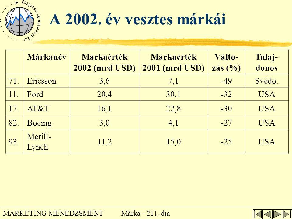 A 2002. év vesztes márkái Márkanév Márkaérték 2002 (mrd USD)