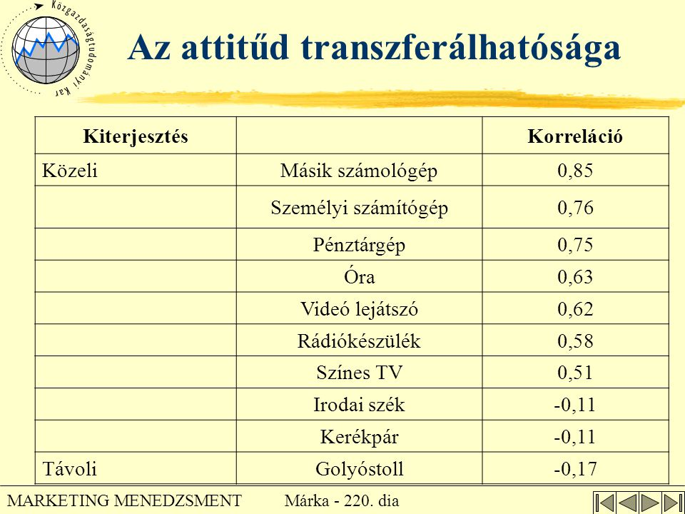 Az attitűd transzferálhatósága