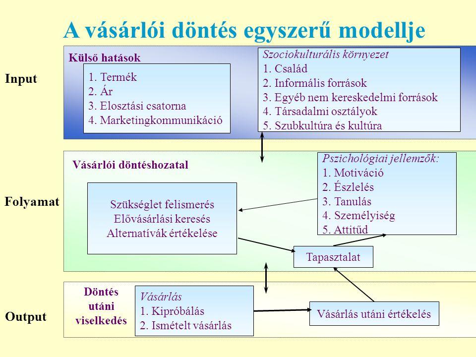 A vásárlói döntés egyszerű modellje