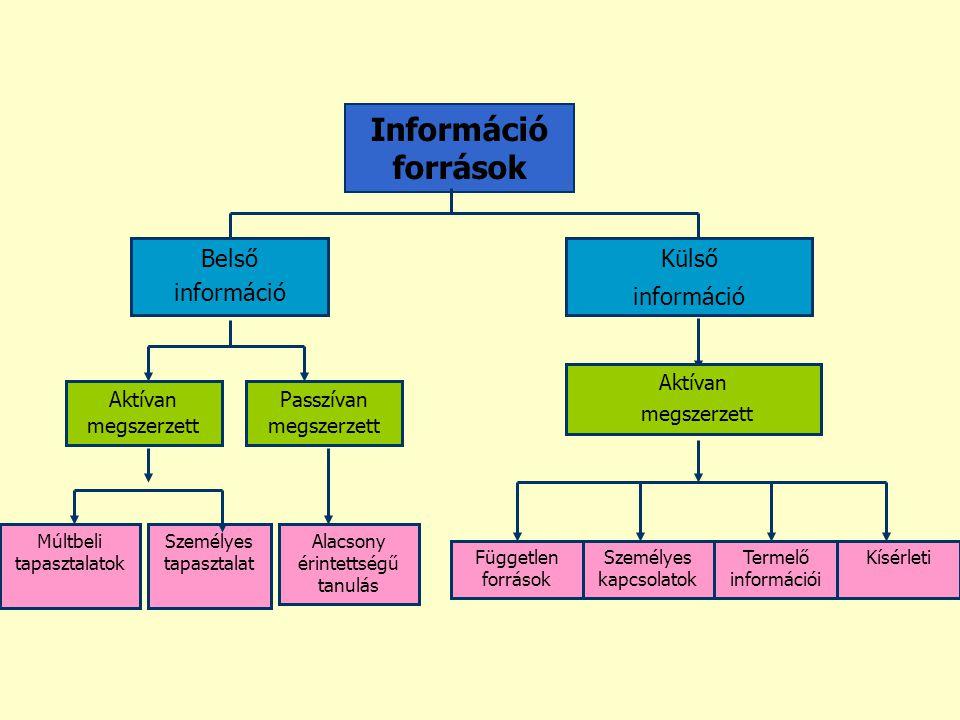 Információ források Belső információ Külső Aktívan megszerzett