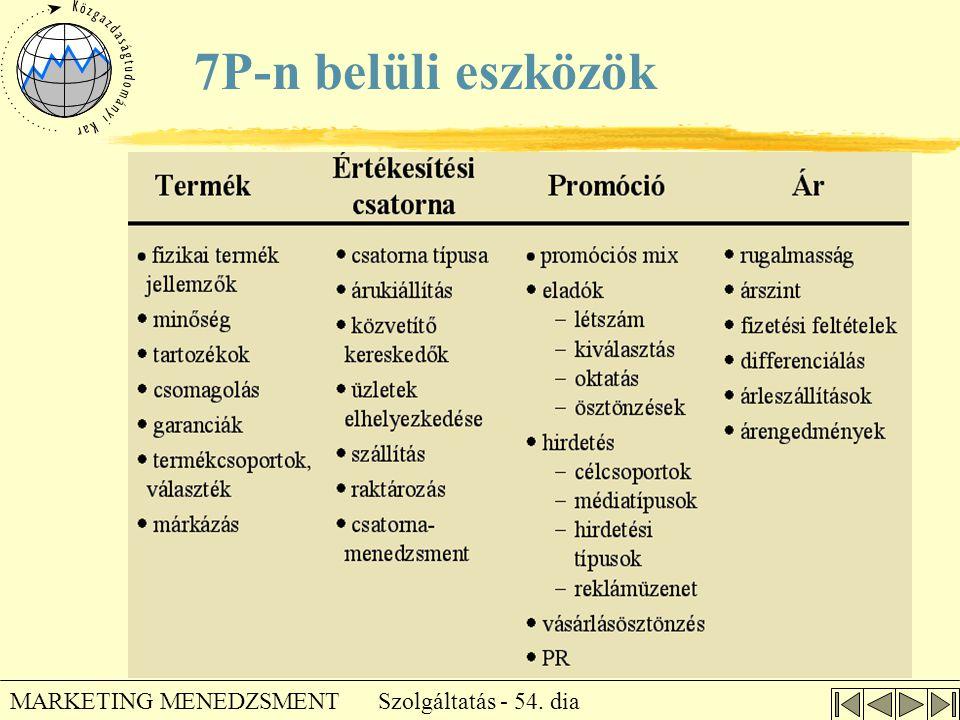 7P-n belüli eszközök