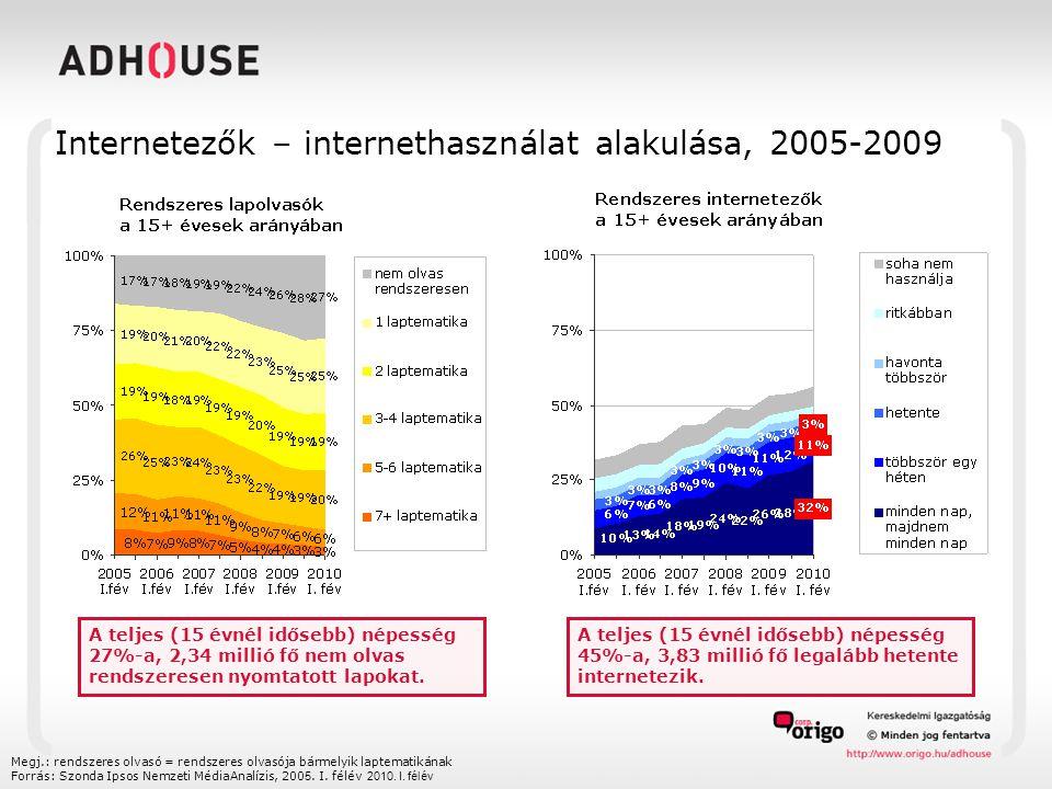 Internetezők – internethasználat alakulása, 2005-2009