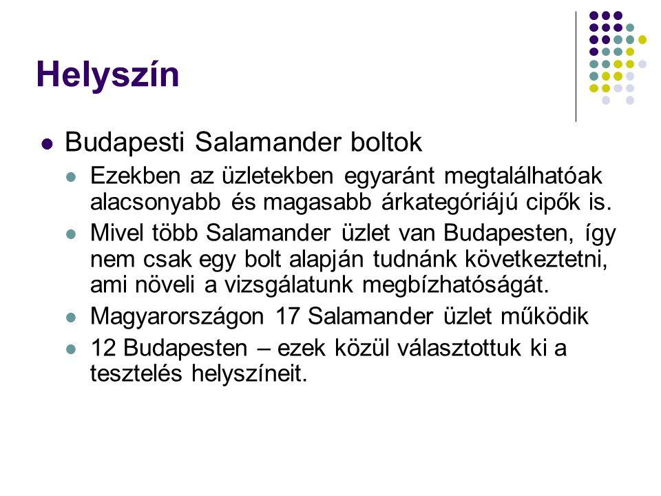 Helyszín Budapesti Salamander boltok