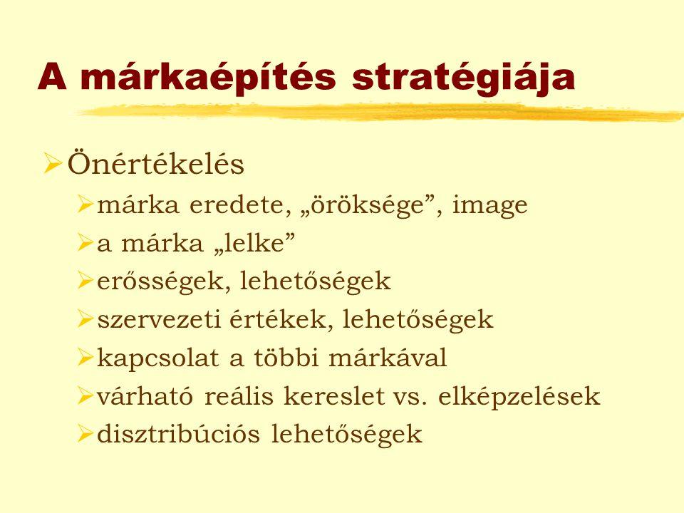 A márkaépítés stratégiája