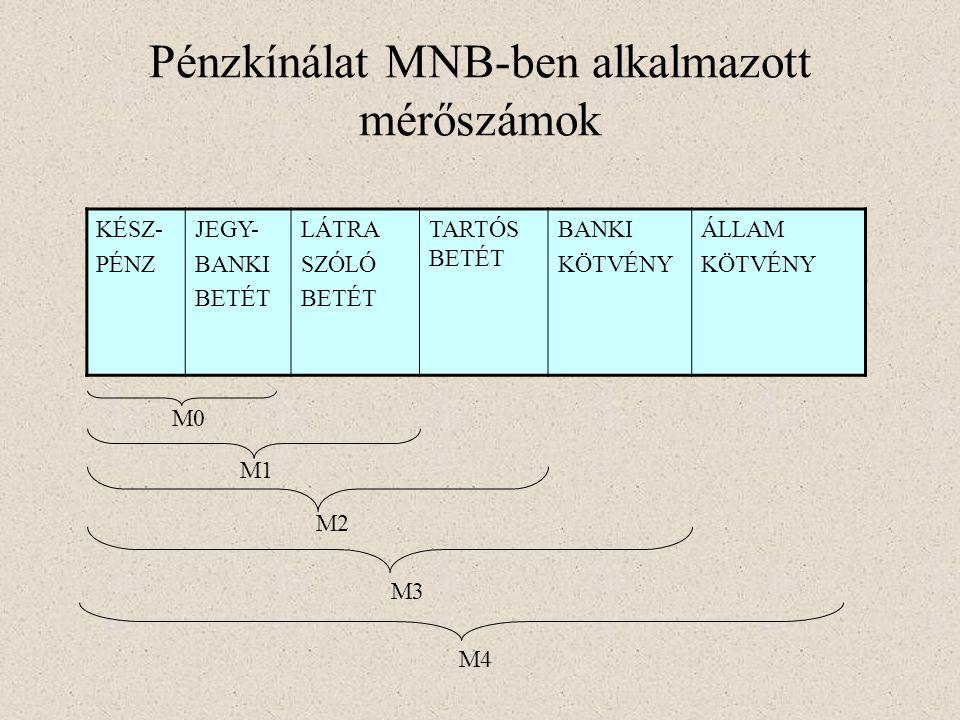 Pénzkínálat MNB-ben alkalmazott mérőszámok