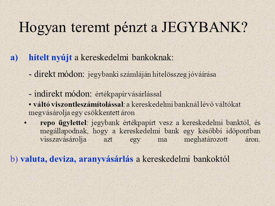 Hogyan teremt pénzt a JEGYBANK
