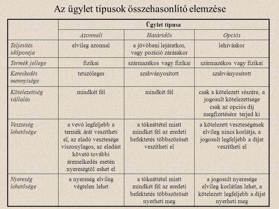 Az ügylet típusok összehasonlító elemzése