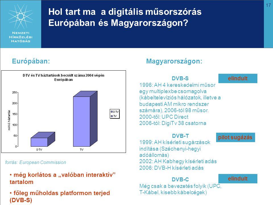 Hol tart ma a digitális műsorszórás Európában és Magyarországon