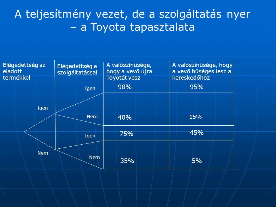 A teljesítmény vezet, de a szolgáltatás nyer – a Toyota tapasztalata