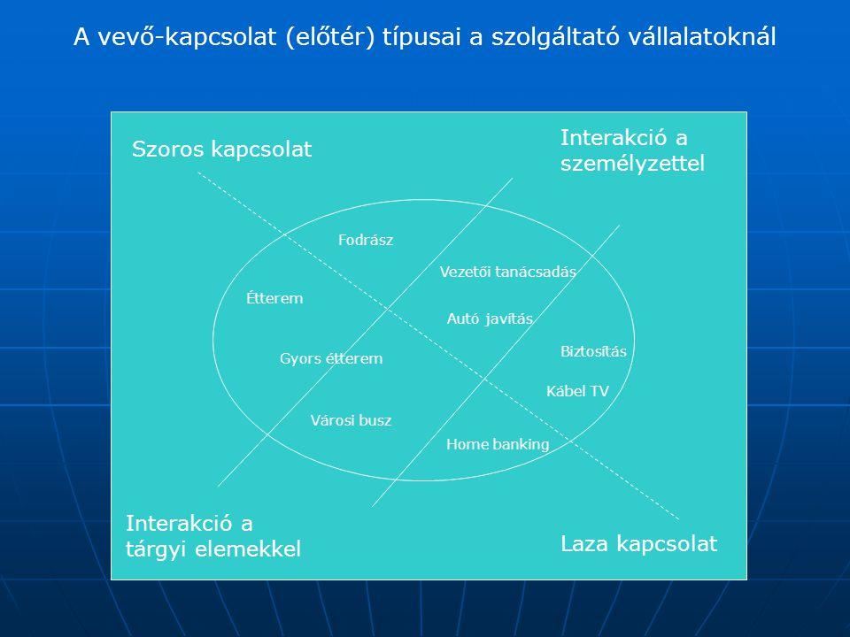 A vevő-kapcsolat (előtér) típusai a szolgáltató vállalatoknál