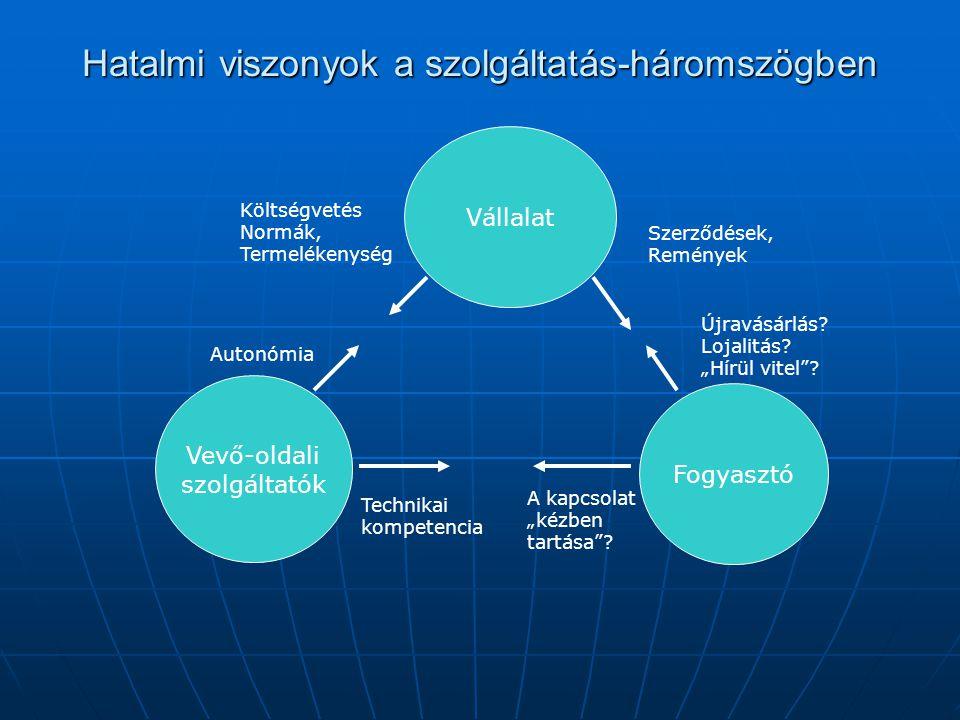 Hatalmi viszonyok a szolgáltatás-háromszögben