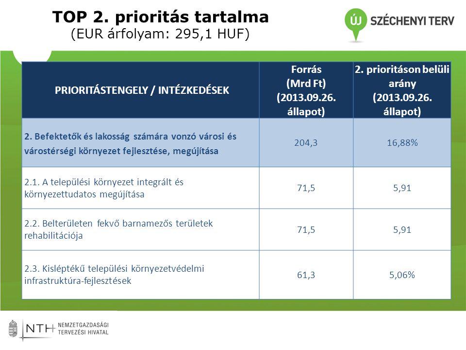 TOP 2. prioritás tartalma