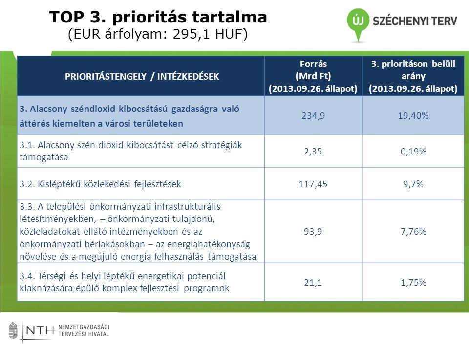 TOP 3. prioritás tartalma